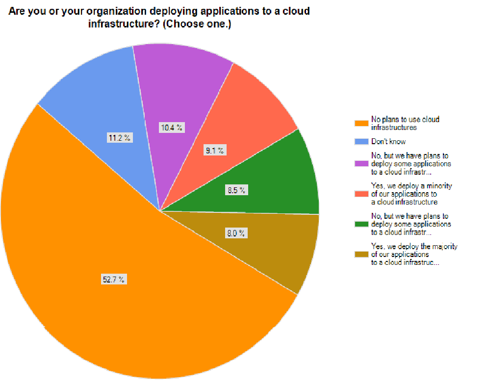 Nutzung von Cloud Computing