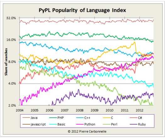 java ist die programmiersprache des jahres 2012 jaxenter