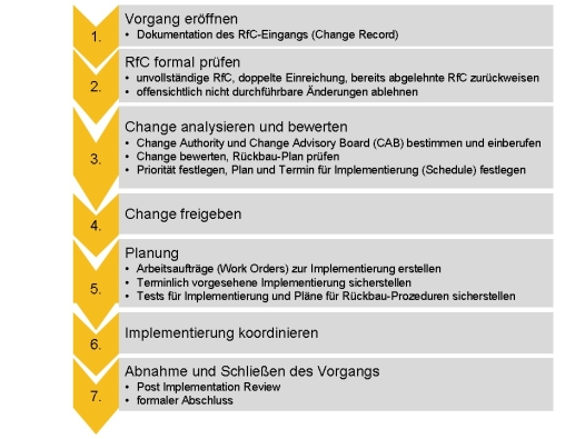 post implementation review change management
